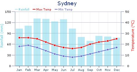 シドニーの平均気温と降水量