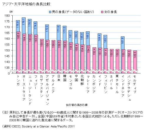 アジア人の平均身長