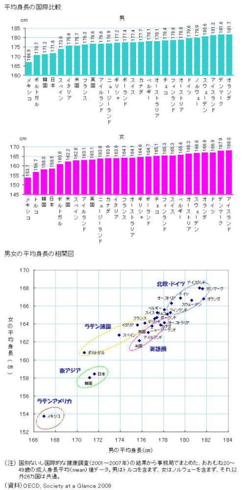 オースラリアと日本の平均身長について